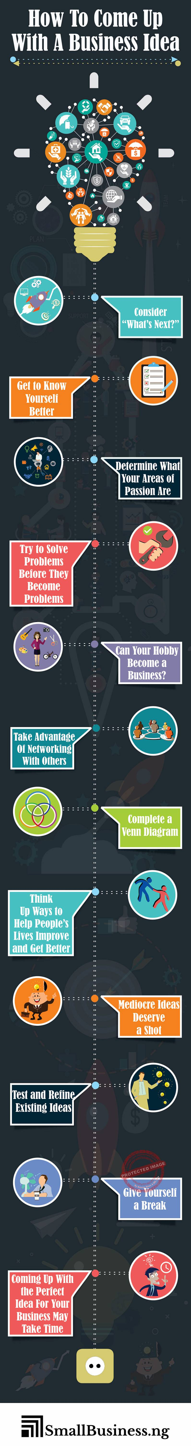 How to come up with a business idea infographic