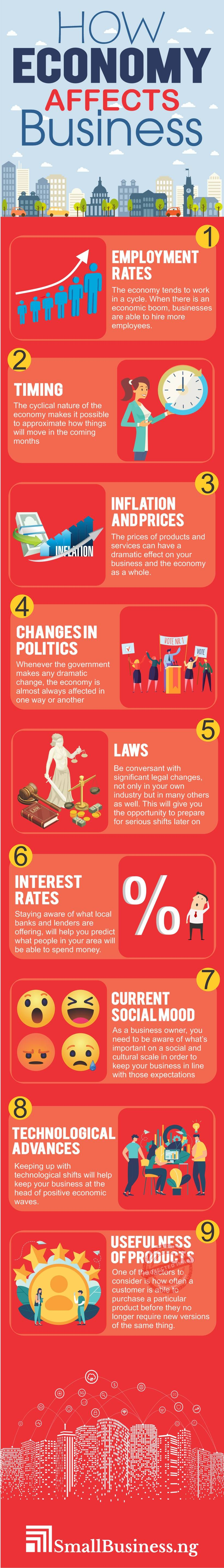 How Economy Affects Business Infographic