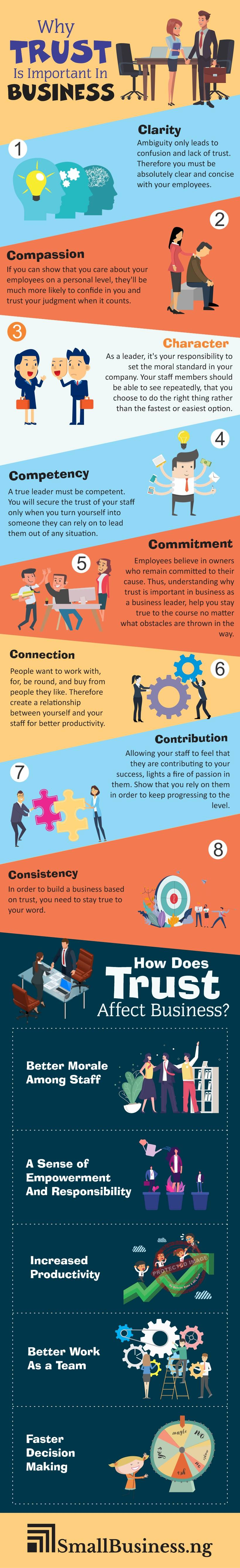 Why Trust Is Important In Business Infographic