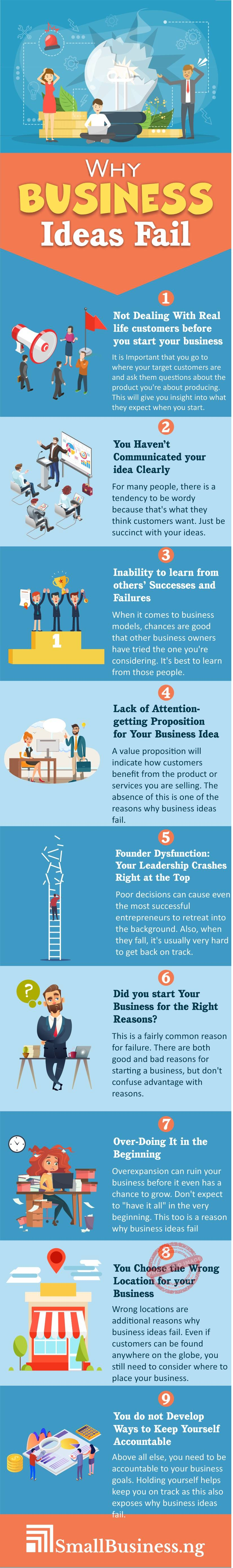 Why Business Ideas Fail Infographic