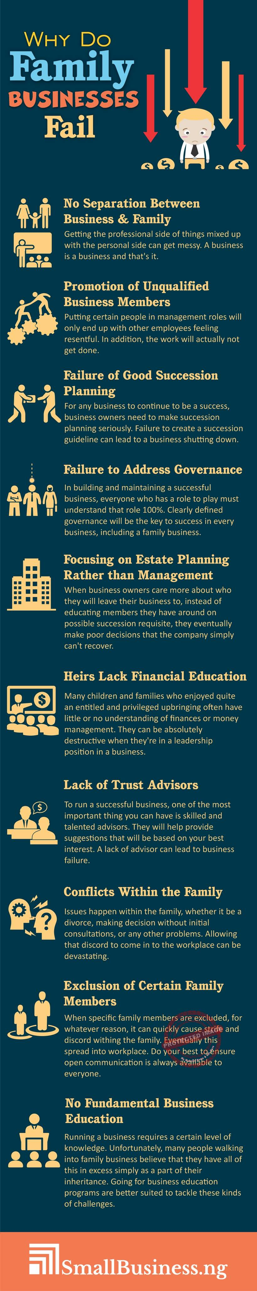 Why do family businesses fail infographic