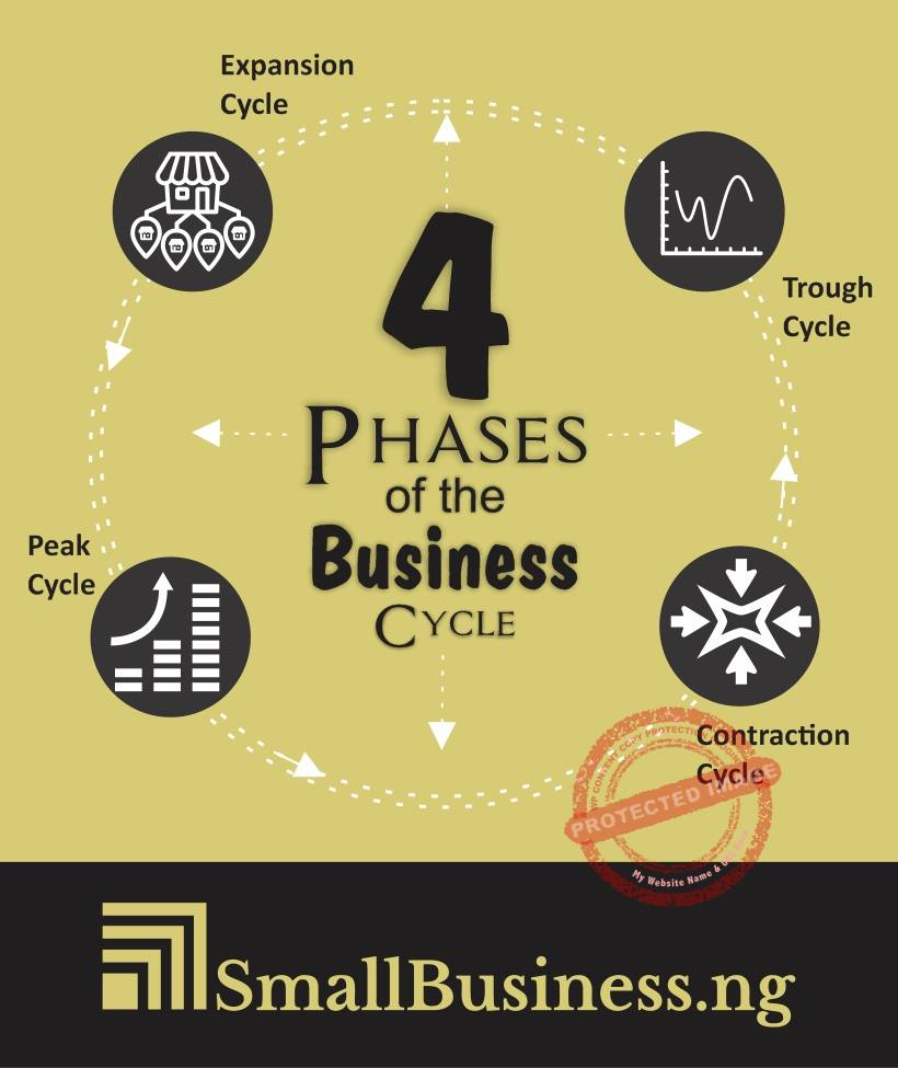 Four phases of a business cycle infographic