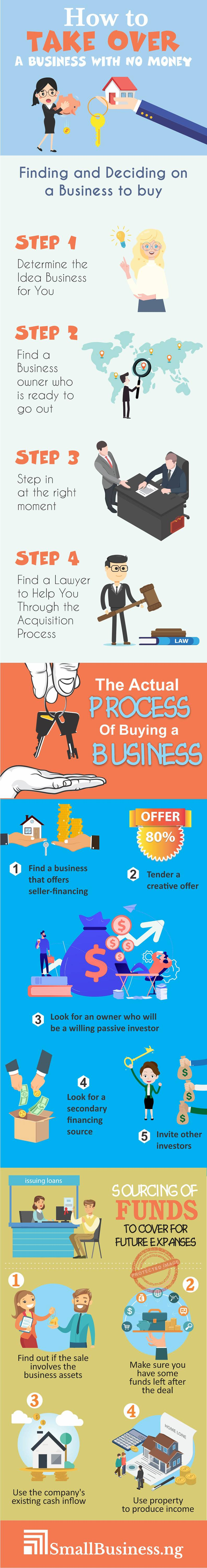 How to Take Over a Business With No Money Infographic