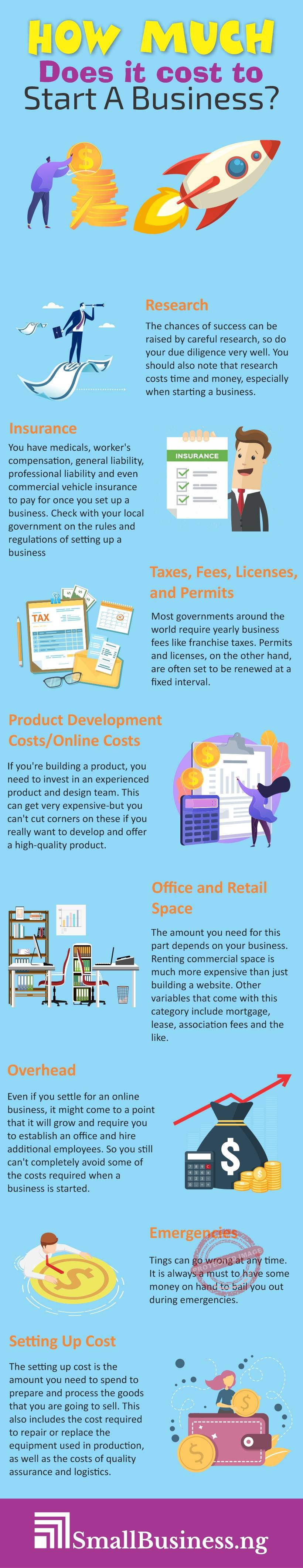 How Much Does It Cost To Start A Business Infographic