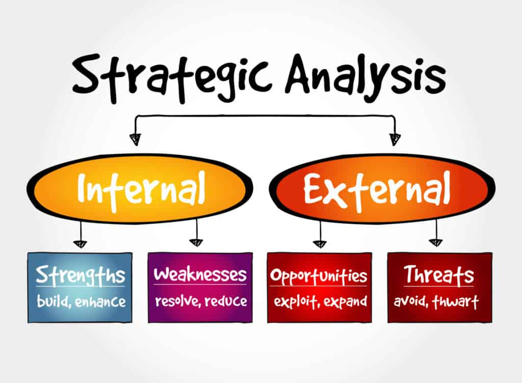 what is the swot analysis
